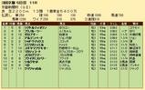 第22S:05月2週 京都新聞杯 成績