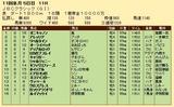 第26S:10月4週 JBCC 成績