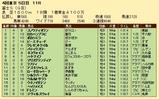 第26S:10月4週 富士S 成績