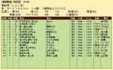 第33S:03月3週 黒船賞 成績