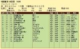 第18S:12月1週 ジャパンカップ 成績