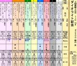 第19S:03月3週 ダイオライト記念 成績