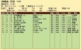 第24S:11月3週 福島記念 成績