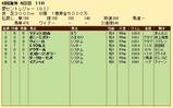 第28S:09月4週 愛セントレジャー 成績