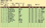第32S:06月1週 金鯱賞 成績