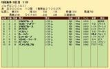 第25S:11月1週 メルボルンC 成績
