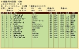 第21S:10月4週 JBCスプリント 成績