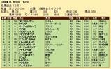 第29S:06月1週 目黒記念 成績