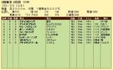 第17S:04月4週 フローラS 成績