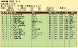 第22S:10月1週 札幌2歳S 成績