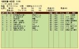 第17S:01月2週 シンザン記念 成績