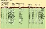 第23S:01月1週 京都金杯 成績