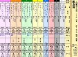 第19S:03月1週 阪急杯