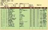 第29S:10月1週 東京盃 成績