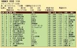 第34S:02月4週 クイーンC 成績