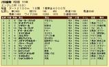 第24S:02月4週 エンプレス杯 成績