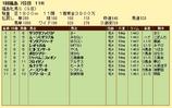 第19S:04月4週 福島牝馬S 成績