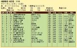 第19S:08月2週 サマーチャンピオン 成績