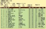 第19S:05月2週 新潟大賞典 成績