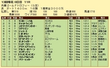 第18S:12月5週 兵庫ゴールドトロフィー 成績