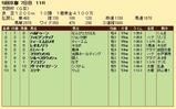 第33S:12月1週 京阪杯 成績