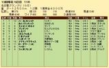 第21S:12月4週 名古屋グランプリ 成績