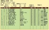 第10S:09月3週 京成杯オータムHC 成績