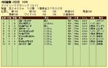 第19S:03月5週 ドバイSC 成績