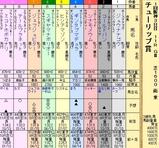 第19S:03月2週 チューリップ賞