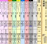 第21S:01月3週 京成杯