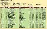 第20S:04月3週 皐月賞 成績