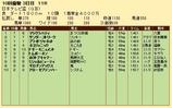 第21S:09月4週 日本テレビ盃 成績