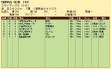 第35S:12月2週 ステイヤーズS 成績