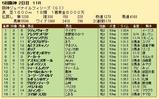 第23S:12月2週 阪神JF 成績