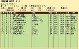 第24S:09月4週 エルムS 成績