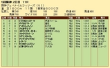 第19S:12月2週 阪神JF 成績