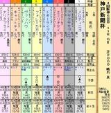 第26S:09月5週 神戸新聞杯