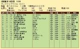 第29S:05月3週 ヴィクトリアマイル 成績