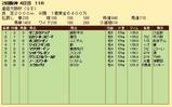 第31S:04月1週 産経大阪杯 成績