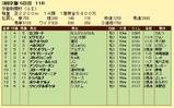 第19S:05月2週 京都新聞杯 成績
