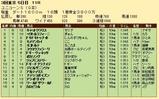 第30S:06月2週 ユニコーンS 成績