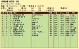 第19S:09月1週 キーンランドC 成績
