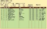 第31S:03月2週 オーシャンS 成績