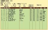 第18S:12月4週 阪神カップ 成績