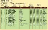 第27S:02月2週 シルクロードS 成績