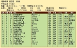 第24S:03月2週 中京記念 成績