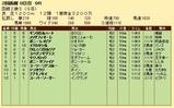 第23S:08月2週 函館2歳S 成績