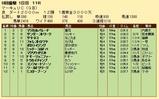 第21S:07月3週 マーキュリーC 成績