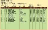 第32S:09月2週 新潟2歳S 成績