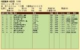 第24S:09月1週 ムーランドロンシャン賞 成績